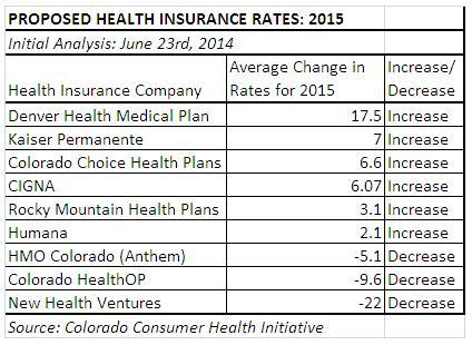 Copirg Foundation Calls For Scrutiny Of 2015 Health Insurance Rate