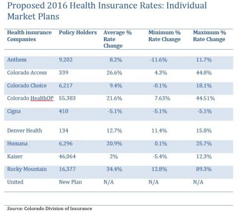 Colorado Health Insurance >> Scrutiny Needed For 2016 Proposed Health Insurance Rates Copirg
